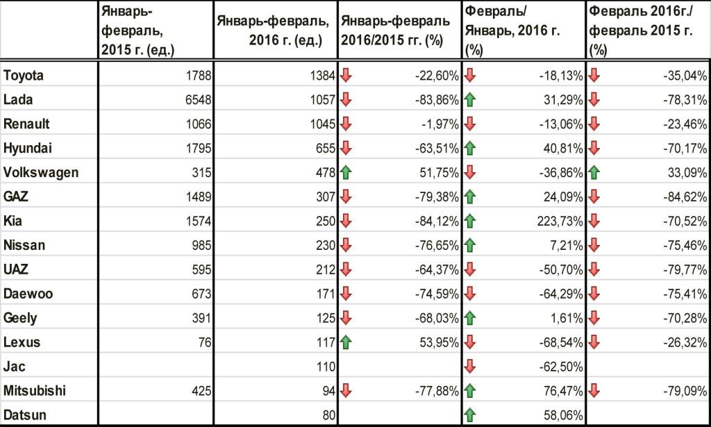 Топ-15-самых-продаваемых-брендов-Казахстана-январь-февраль-2016-г